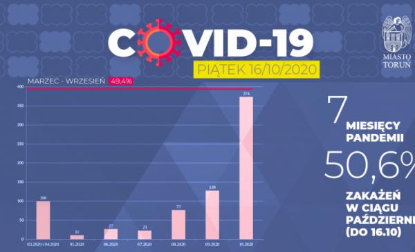 Grafika przedstawia wykres pokazujący miesięczny przyrost liczby zachorowań na Covid-19 wToruniu ze szczególnym wzrostem w październiku
