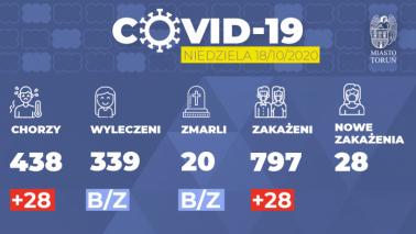 Grafika informacyjna o koronawirusie w Toruniu