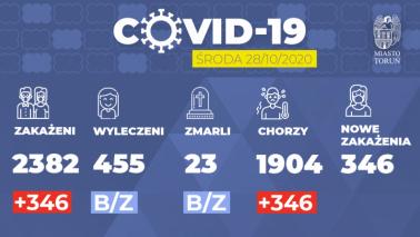 Grafika przedstawia liczbę zakażeń w Toruniu na dzień 28.10.2020