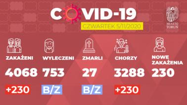 Grafika pokazuje liczbę zakażeń Covid-19 w Toruniu w dniu 5.11.2020 r.