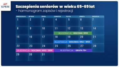 Grafika rządowa - terminy rejestracji osób w wieku 65-69 lat